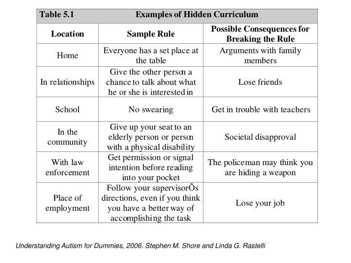 Understanding Autism for Dummies, 2006. Stephen M. Shore and Linda G. Rastelli