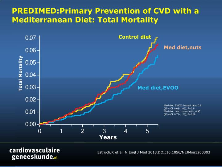 Predimed primary prevention of cvd with a mediterranean diet total mortality