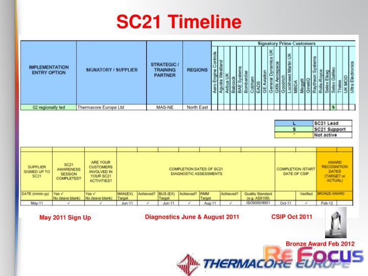 SC21 Timeline
