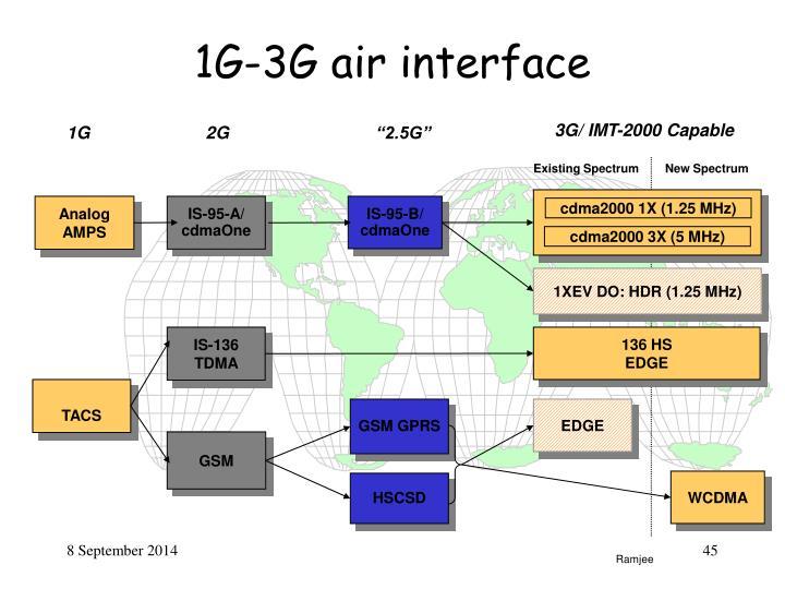 cdma2000 1X (1.25 MHz)