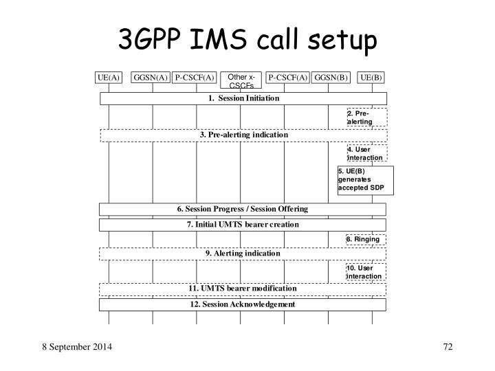 3GPP IMS call setup