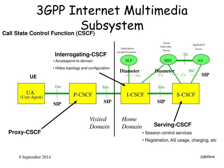 3GPP Internet Multimedia Subsystem