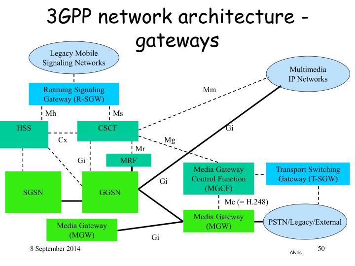 3GPP network architecture - gateways