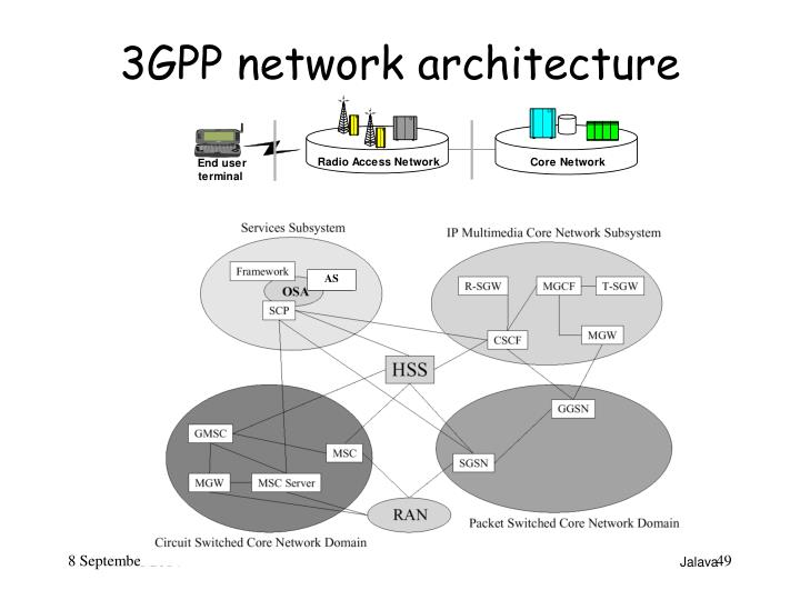 3GPP network architecture