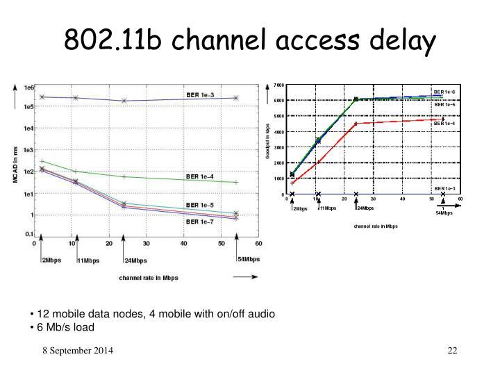 802.11b channel access delay