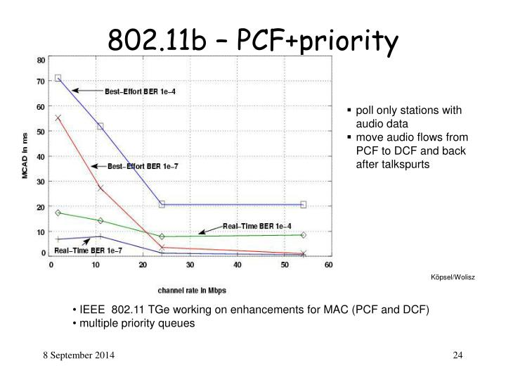 802.11b – PCF+priority