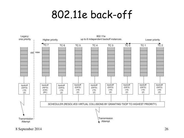 802.11e back-off
