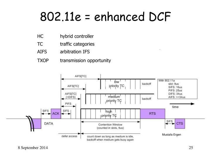 802.11e = enhanced DCF