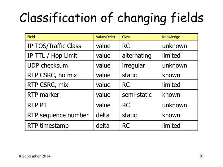 Classification of changing fields