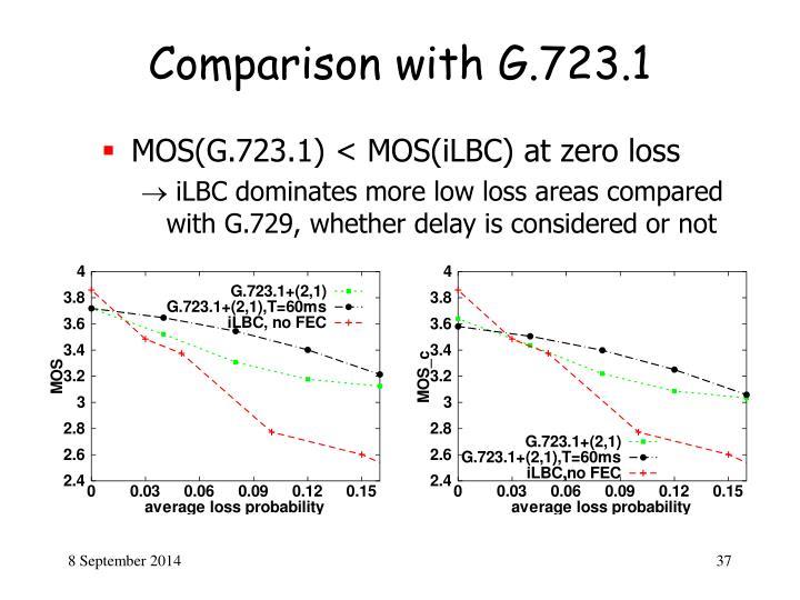 Comparison with G.723.1