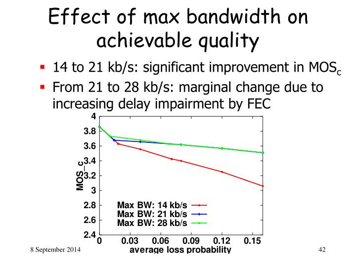 Effect of max bandwidth on achievable quality