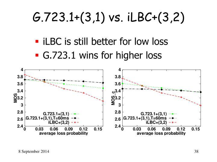 G.723.1+(3,1) vs. iLBC+(3,2)