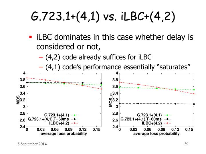 G.723.1+(4,1) vs. iLBC+(4,2)