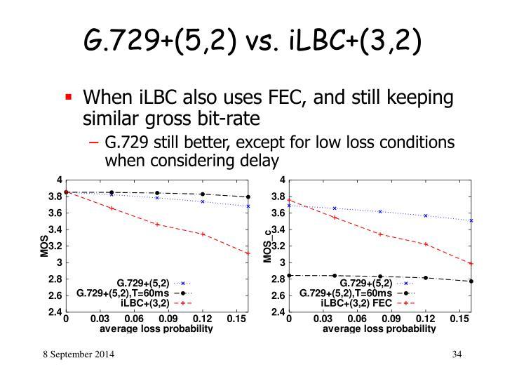 G.729+(5,2) vs. iLBC+(3,2)