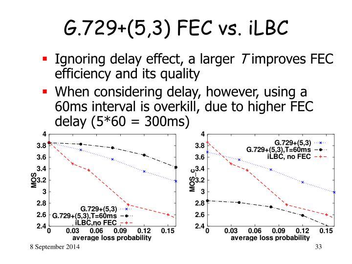 G.729+(5,3) FEC vs. iLBC