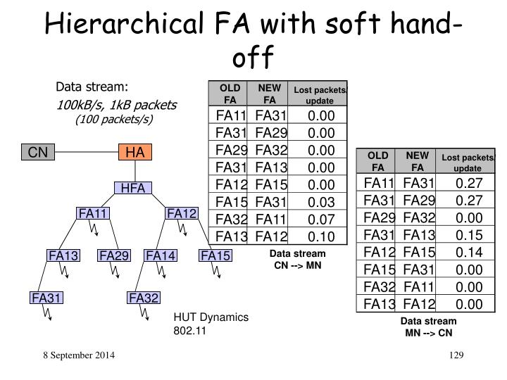 Hierarchical FA with soft hand-off