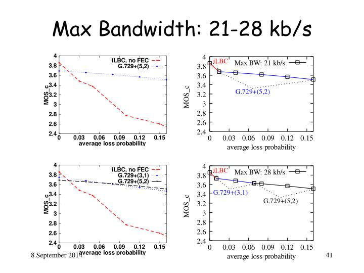 Max Bandwidth: 21-28 kb/s