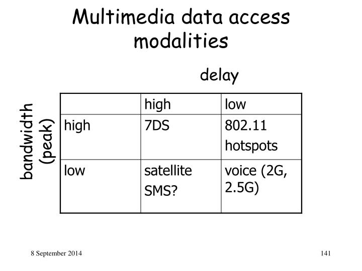 Multimedia data access modalities
