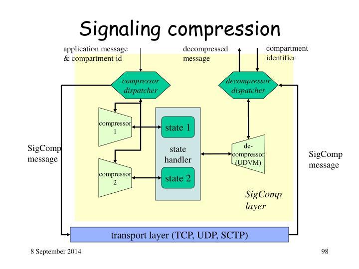 Signaling compression