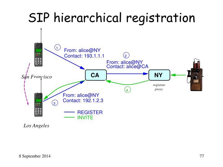 SIP hierarchical registration