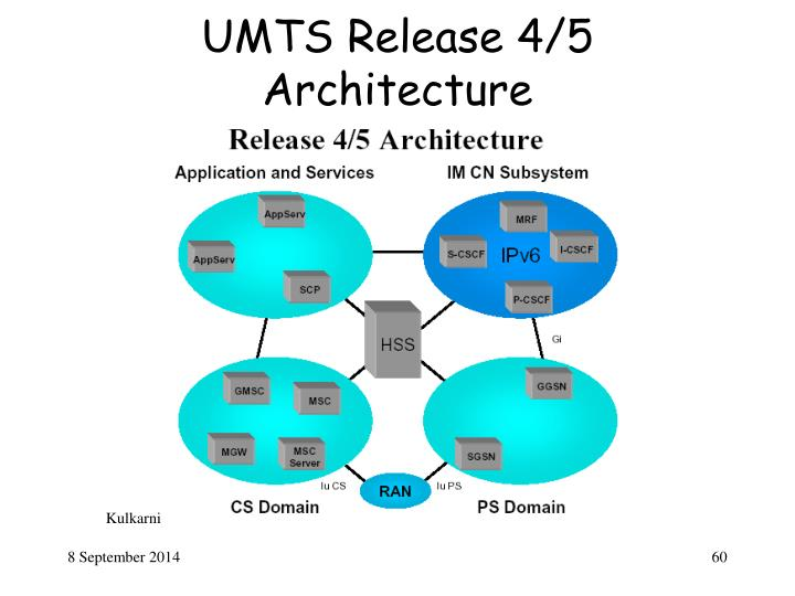 UMTS Release 4/5 Architecture