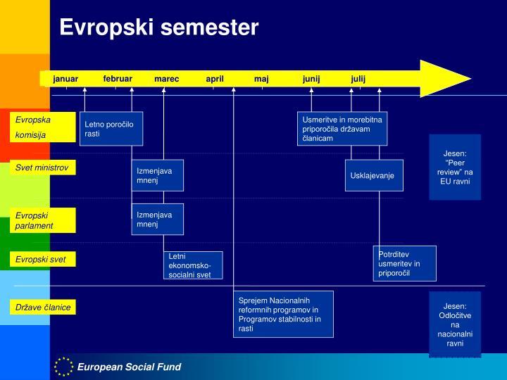 Evropski semester
