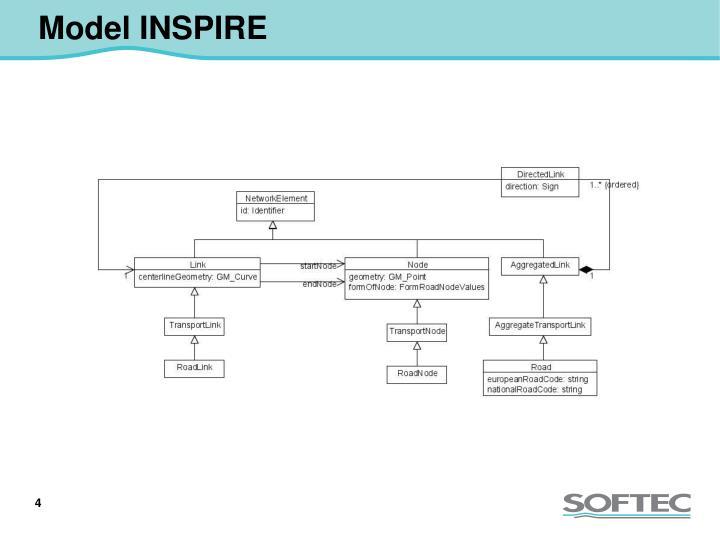 Model INSPIRE