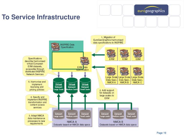 To Service Infrastructure
