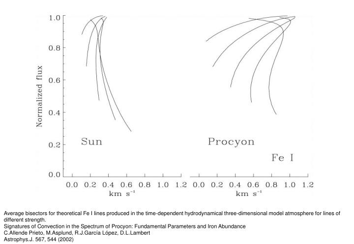 Average bisectors for theoretical Fe I lines produced in the time-dependent hydrodynamical three-dimensional model atmosphere for lines of different strength.