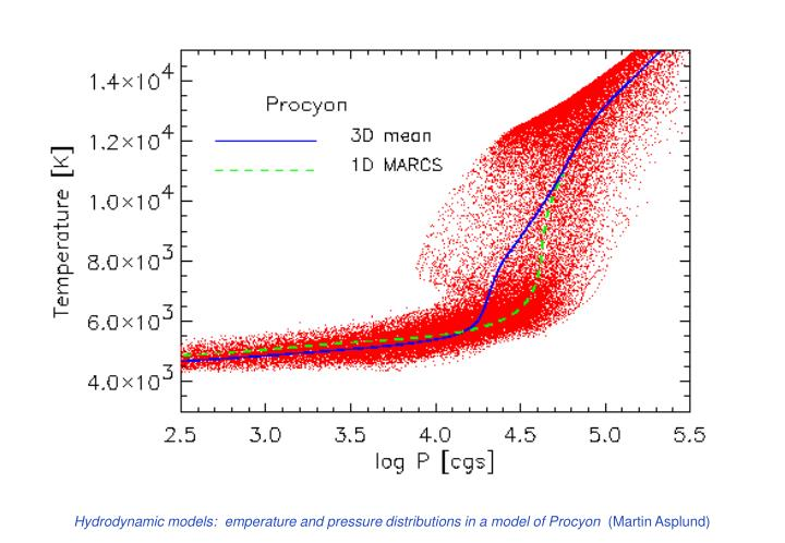 Hydrodynamic models:  emperature and pressure distributions in a model of Procyon