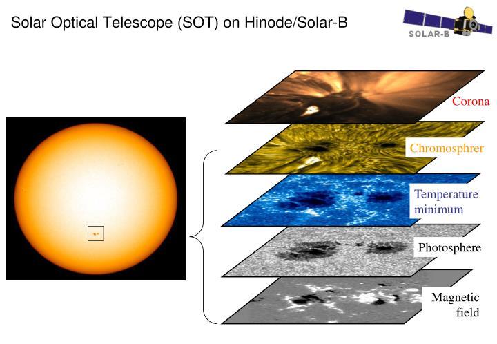 Solar Optical Telescope (SOT) on
