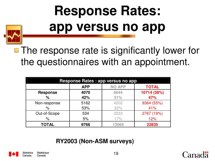 Response Rates: