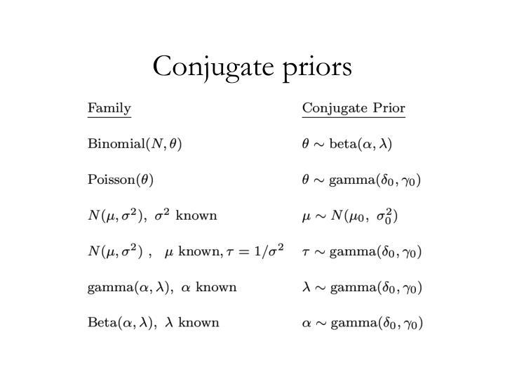 Conjugate priors
