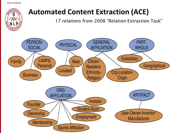 Automated Content Extraction (ACE)