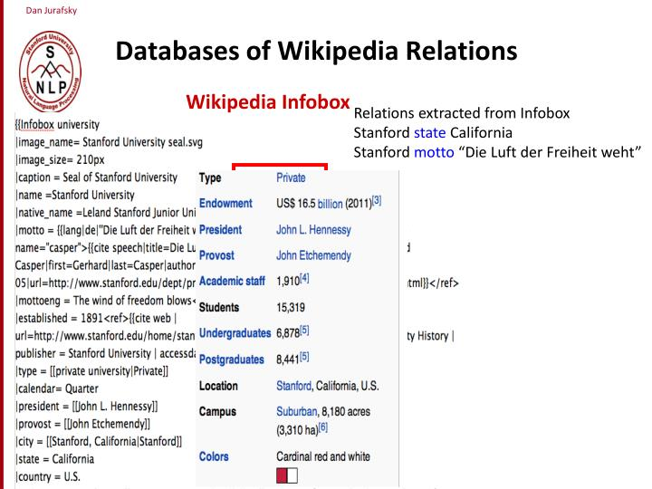 Databases of Wikipedia Relations