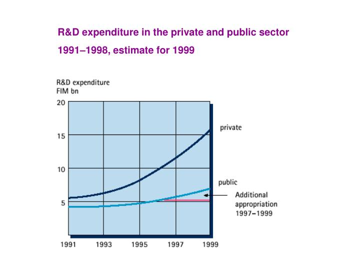 R&D expenditure in the private and public sector