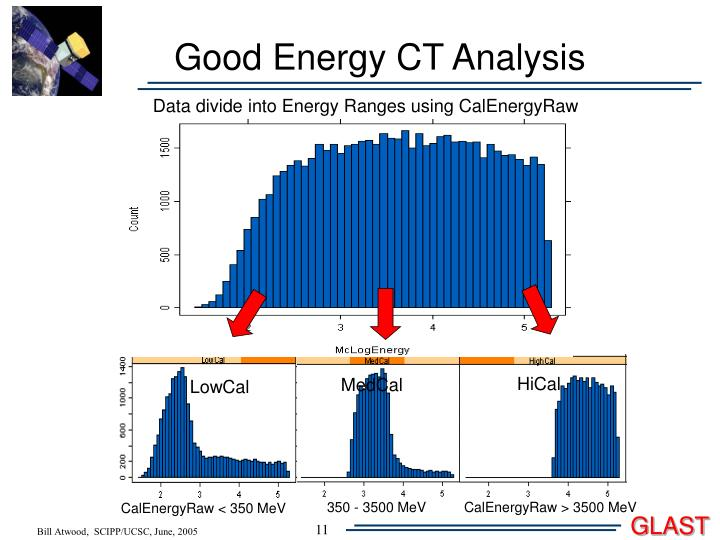 Good Energy CT Analysis