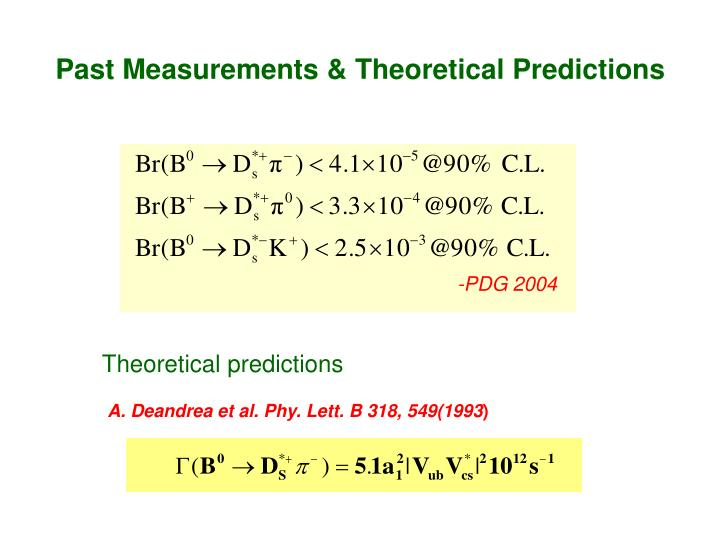Past Measurements & Theoretical Predictions