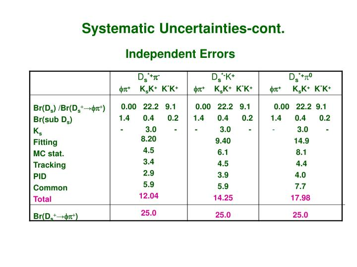 Systematic Uncertainties-cont.
