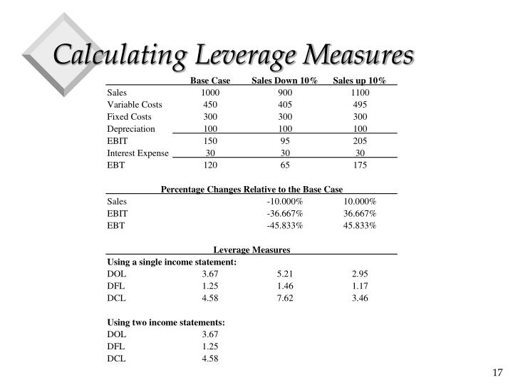 Calculating Leverage Measures