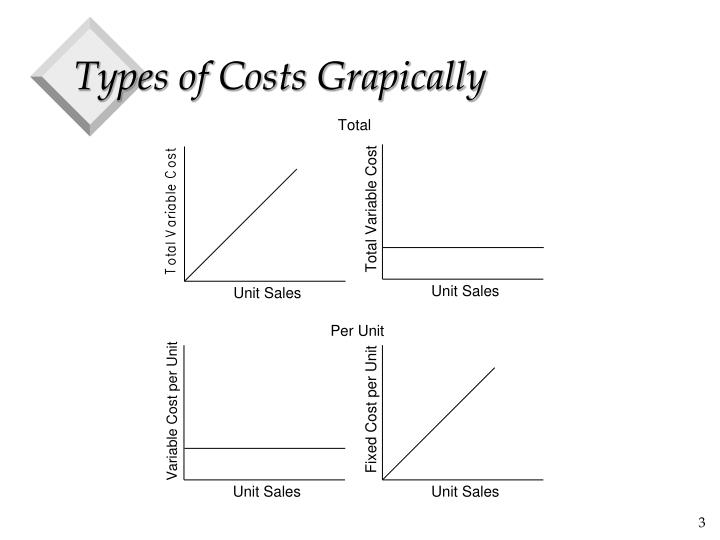 Types of Costs Grapically