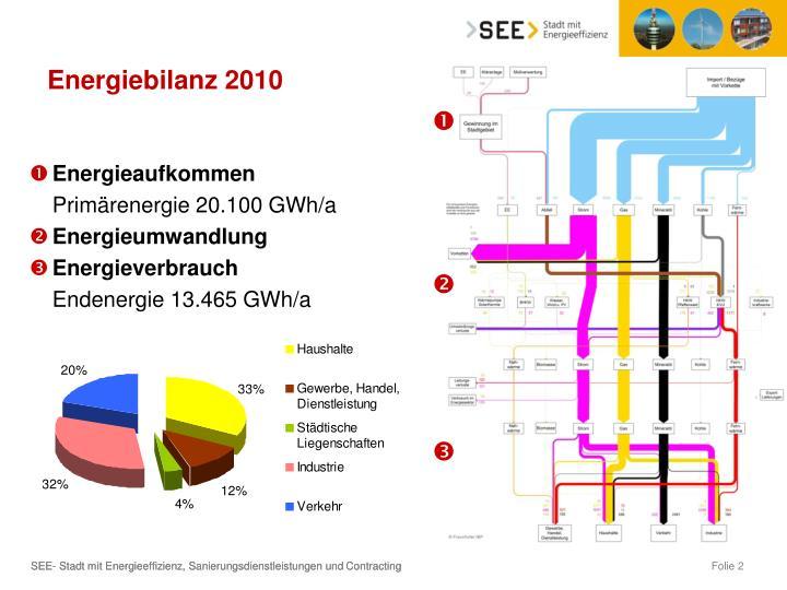 Energiebilanz 2010