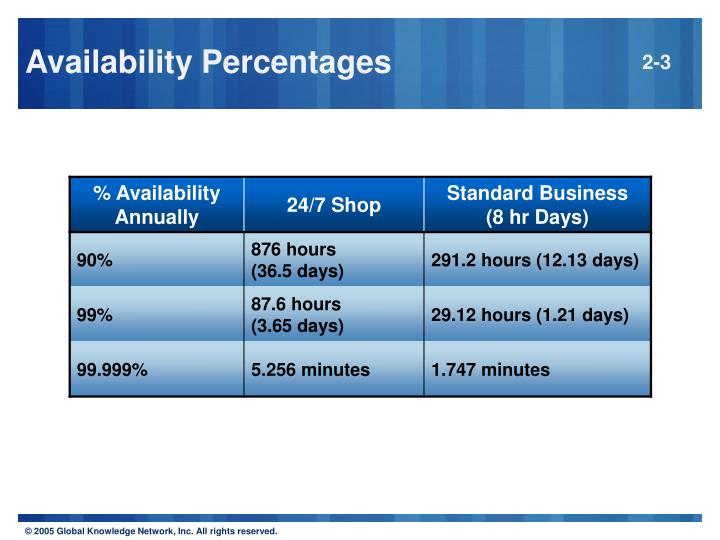 Availability Percentages