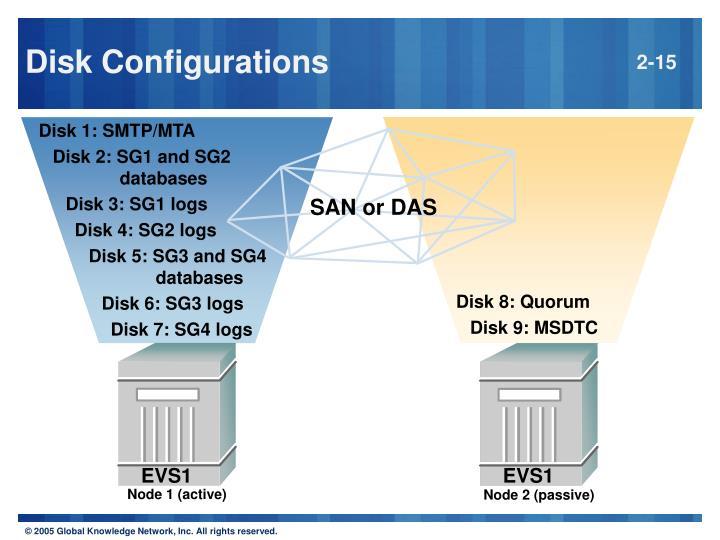 Disk 1: SMTP/MTA