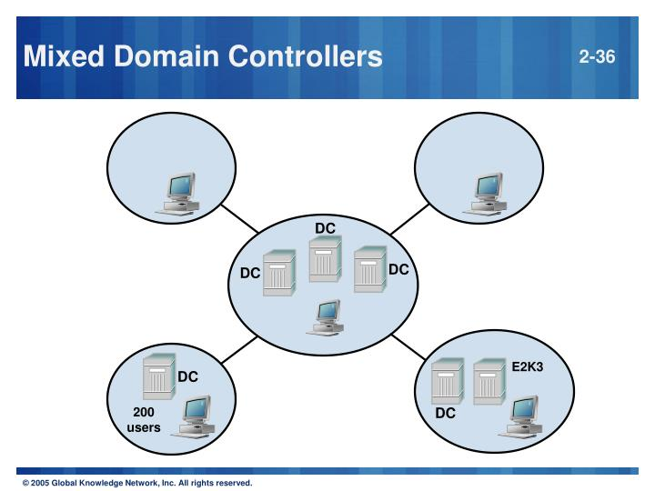 Mixed Domain Controllers
