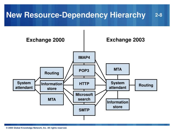 New Resource-Dependency Hierarchy