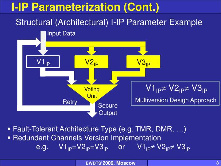 I-IP Parameterization (Cont.)