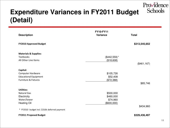 Expenditure Variances in FY2011 Budget