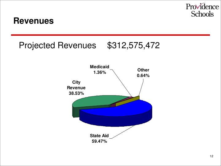 Projected Revenues $312,575,472
