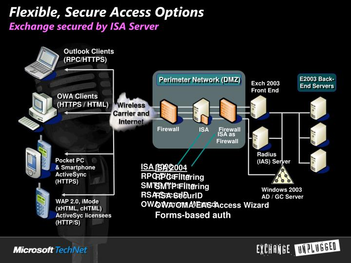 Flexible, Secure Access Options